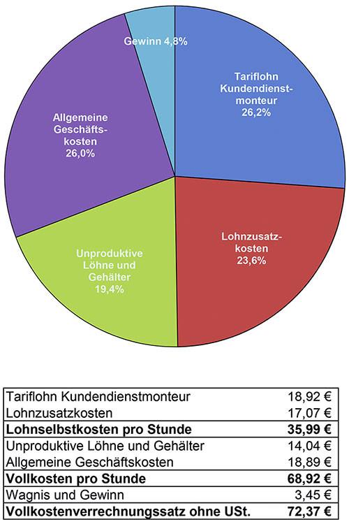 Berechnung Stundenverrechnungssatz Handwerk  Kosten einer Handwerkerstunde