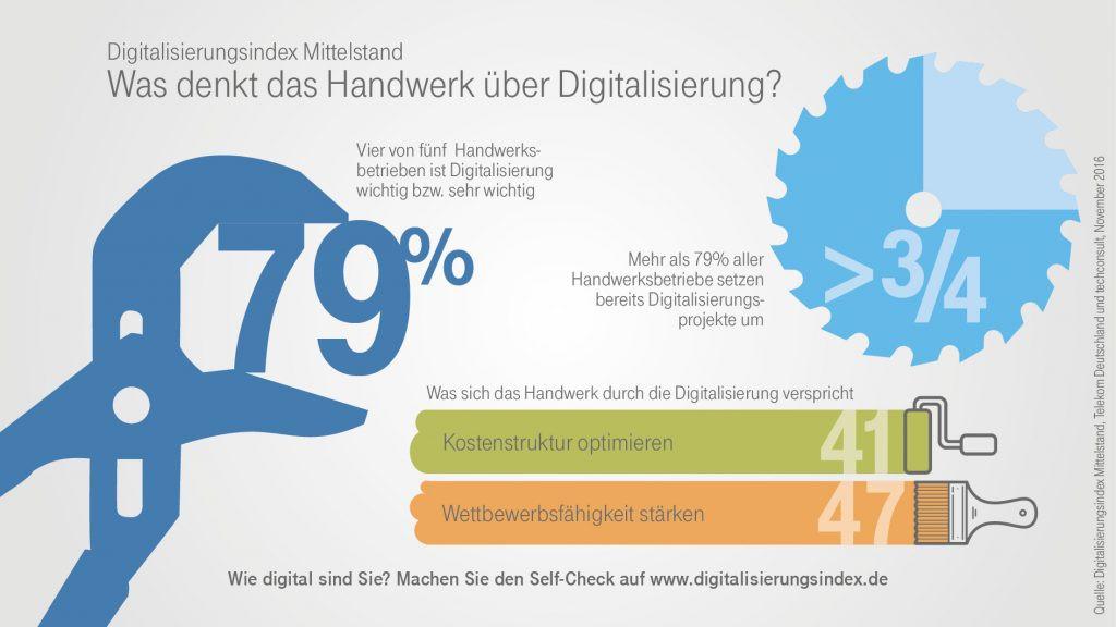 Digitalisierung Handwerk  Die digitale Transformation im Handwerk