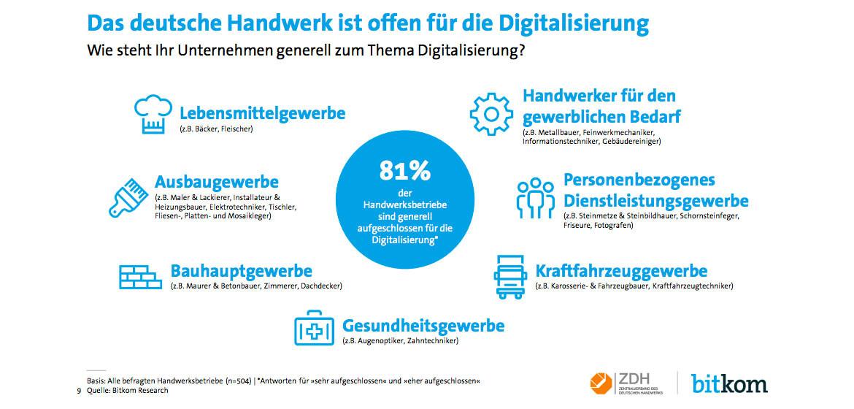 Digitalisierung Handwerk  Handwerk