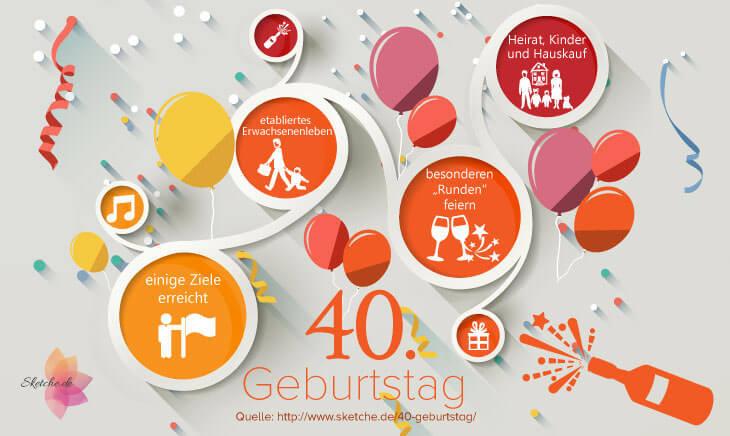 Geburtstagswünsche 40. Geburtstag  Geburtstagswünsche 40 geburtstag 2 Happy Birthday World