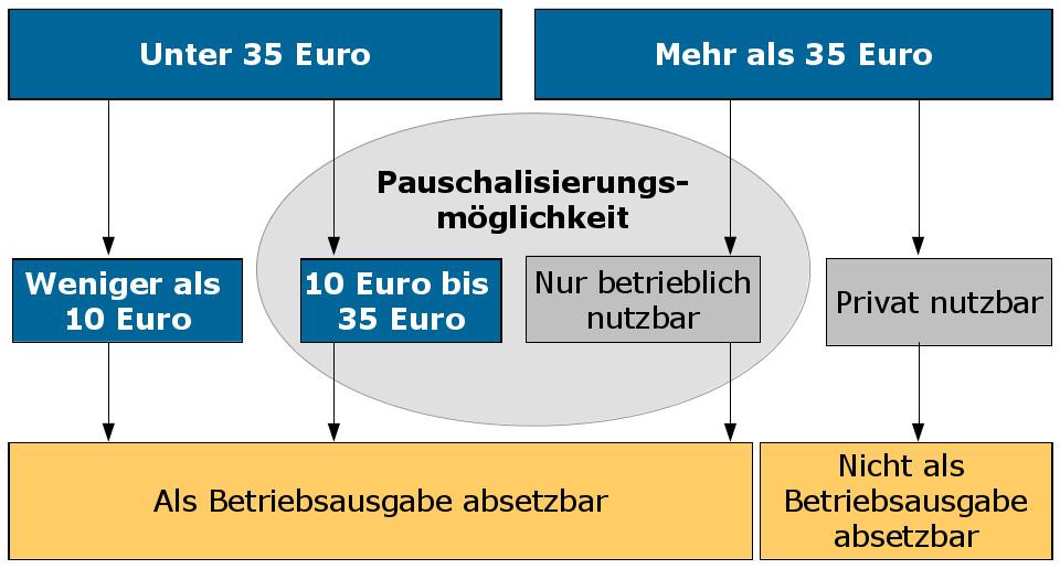 Geschenke An Kunden 35 Euro Netto Oder Brutto  Steuerliche Regelungen Geschenke an Kunden und