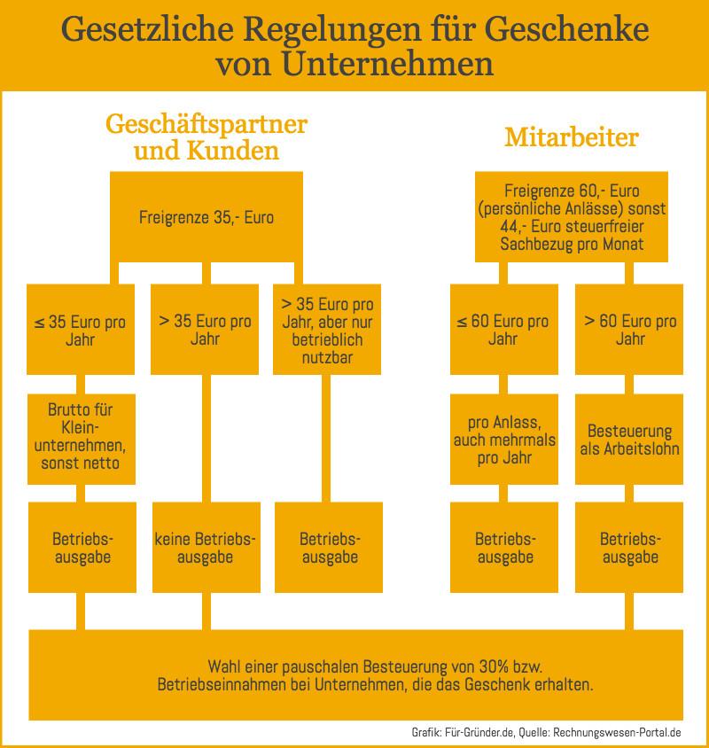 Geschenke An Kunden 35 Euro Netto Oder Brutto  Steuerliche Regelungen für Kunden und