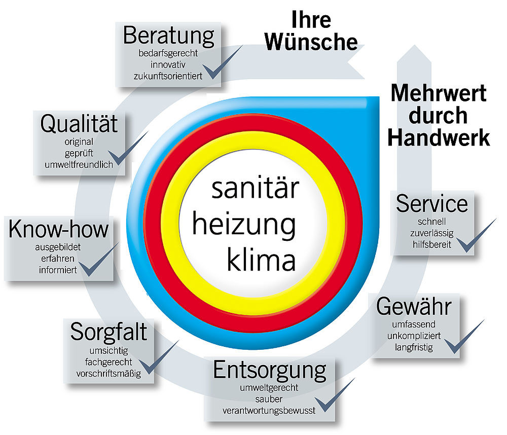 Gewährleistung Handwerk  Mehrwert durch Handwerk Zentralverband Sanitär Heizung Klima