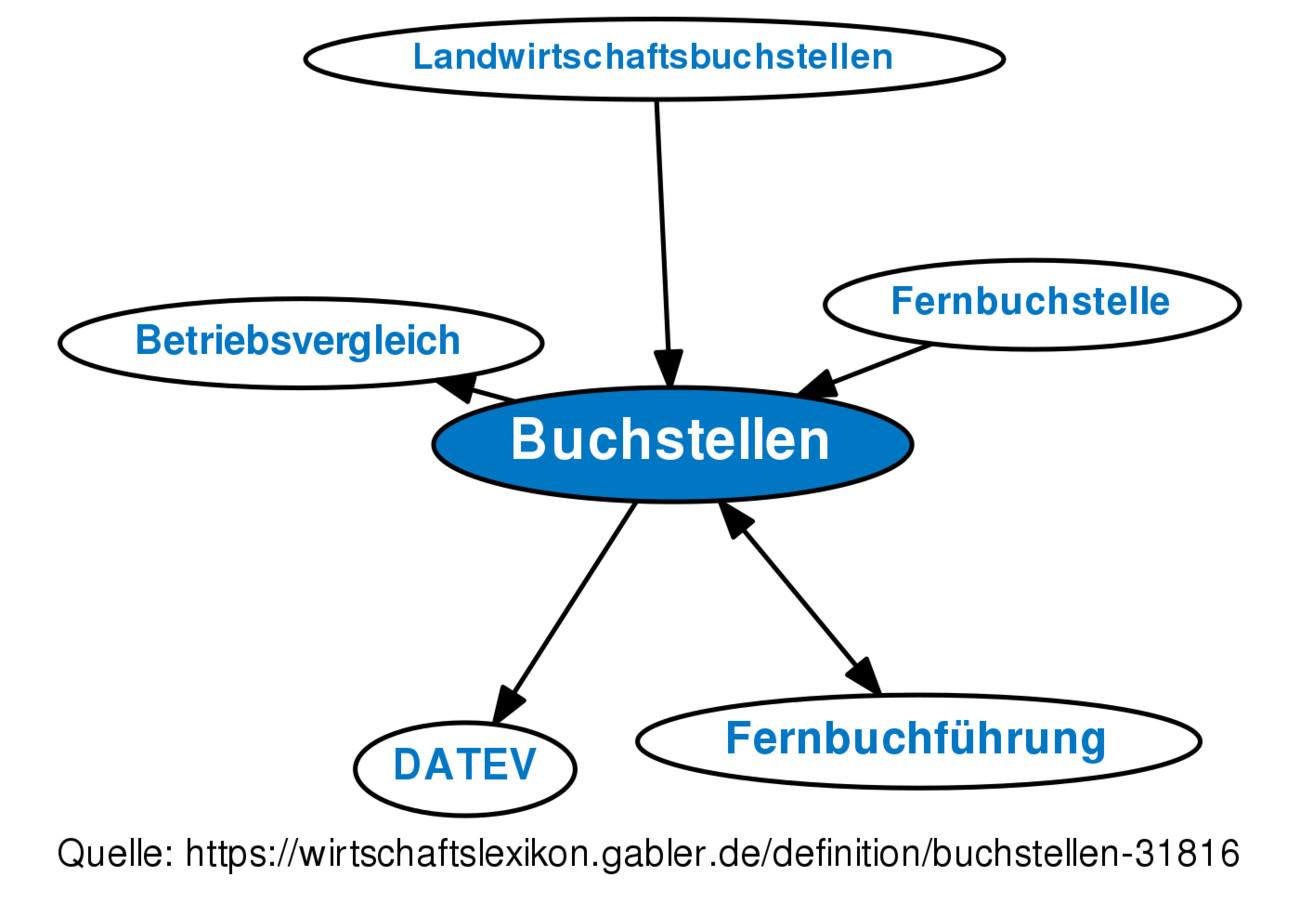 Handwerk Definition  Definition Buchstellen im Gabler Wirtschaftslexikon