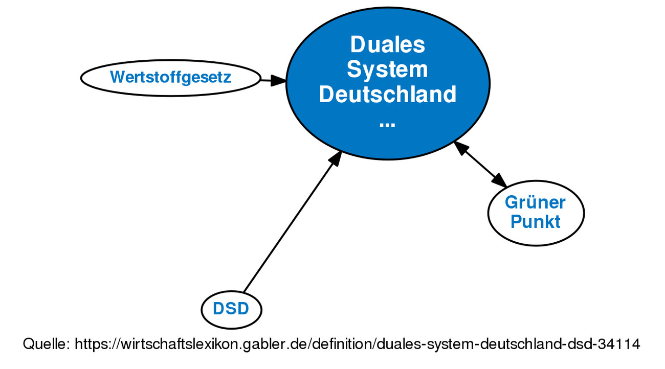 Handwerk Definition  Duales System Deutschland DSD • Definition