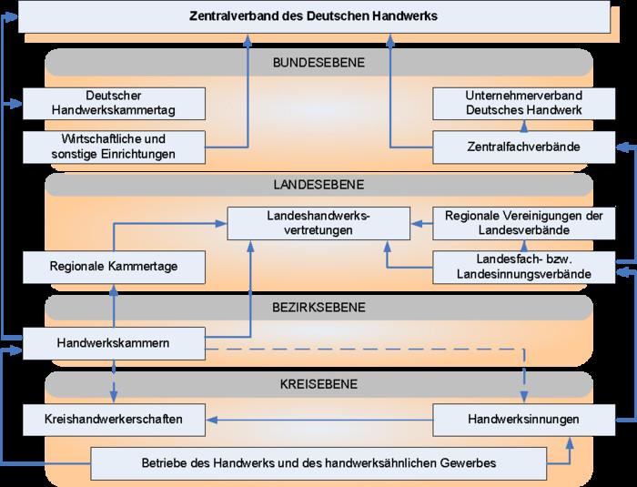Handwerk Definition  Handwerk • Definition