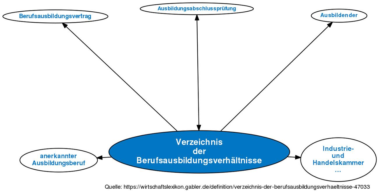 Handwerk Definition  Verzeichnis der Berufsausbildungsverhältnisse • Definition