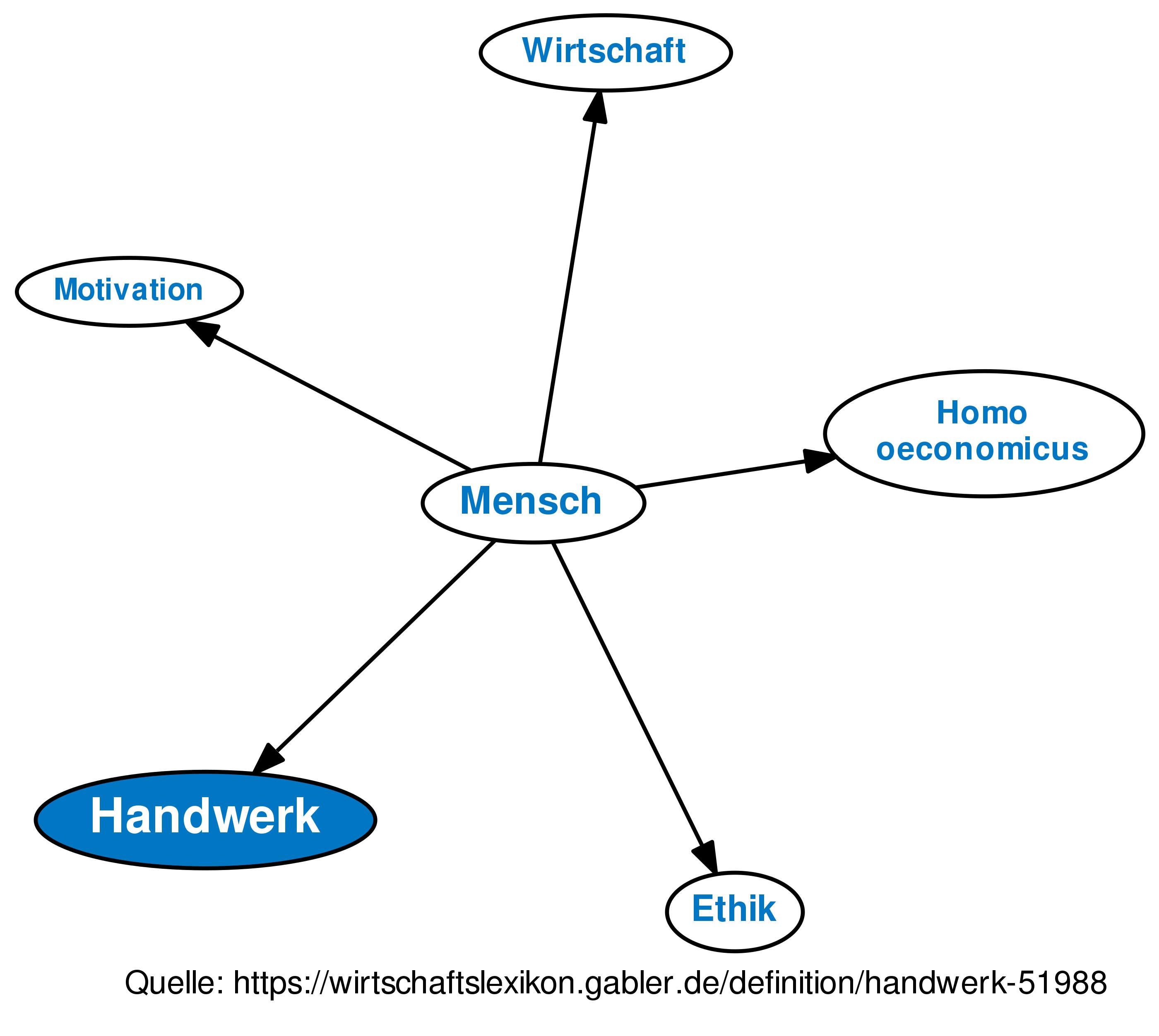 Handwerk Definition  Definition Handwerk im Gabler Wirtschaftslexikon