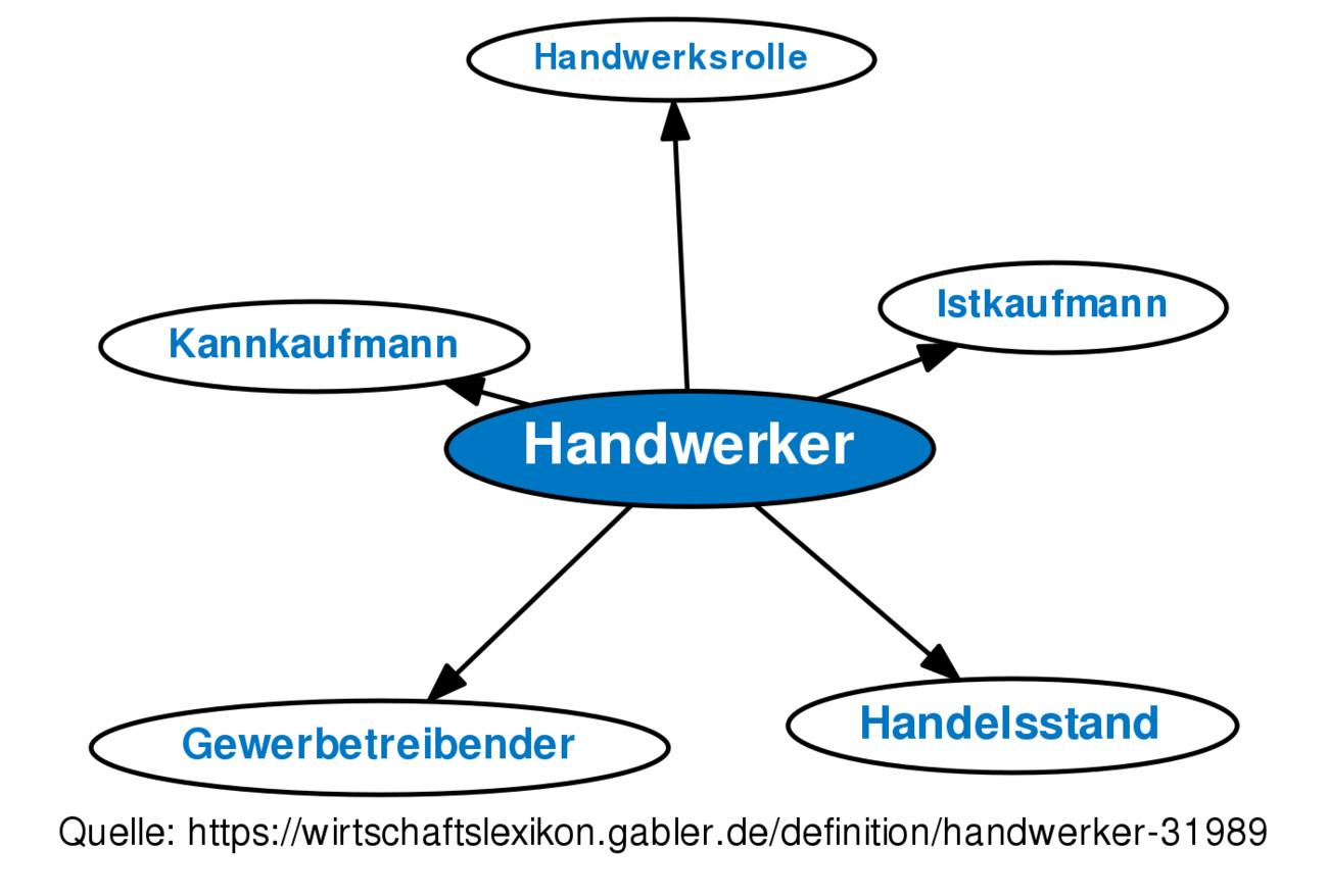 Handwerk Definition  Handwerker • Definition