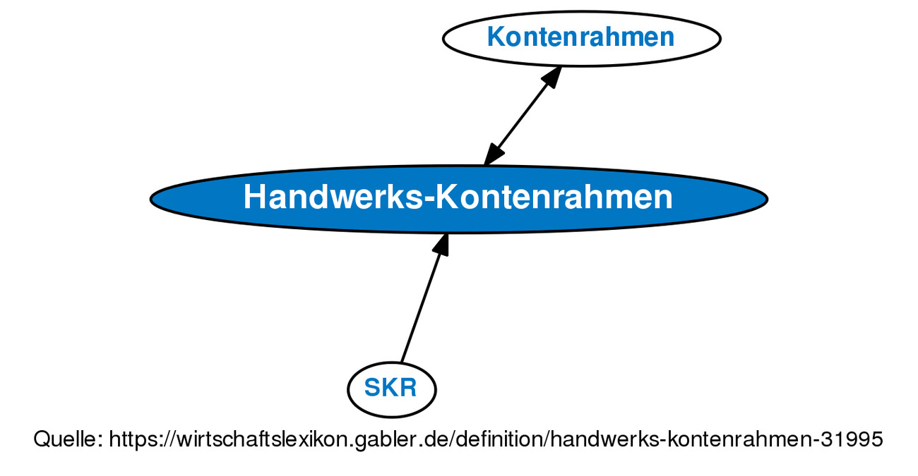Handwerk Definition  Handwerks Kontenrahmen • Definition