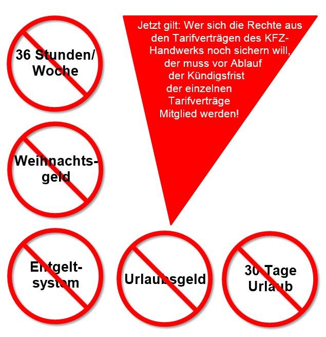 Kündigungsfrist Handwerk  Tarifverträge im KFZ Handwerk gekündigt IG Metall fenbach
