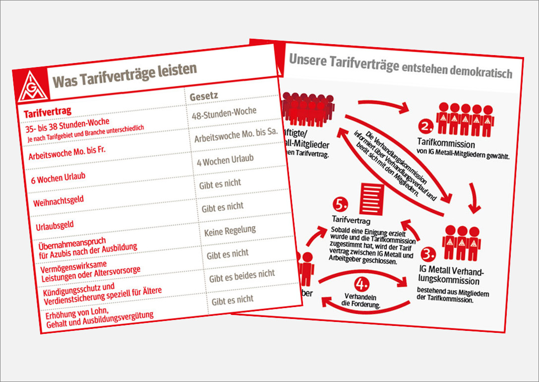 Tarifvertrag Bürokauffrau Handwerk  Tarifbindung Wie komme ich zu einem Tarifvertrag