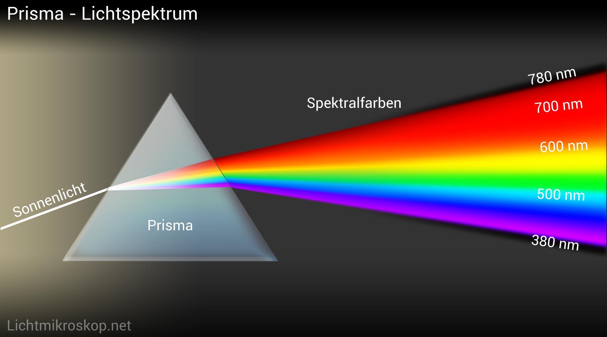 Was Ist Licht  Was ist Licht