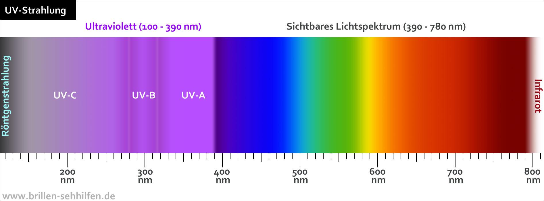 Was Ist Licht  Warum ist UV Strahlung schädlich