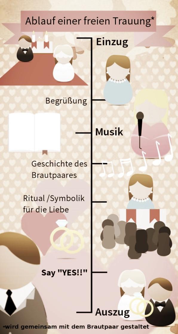 """Ablauf Einer Hochzeit  Die """"freie Trauung"""" oder """"freie Hochzeit"""" ist eine frei"""