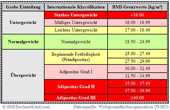 Body Mass Index Tabelle  Untergewicht