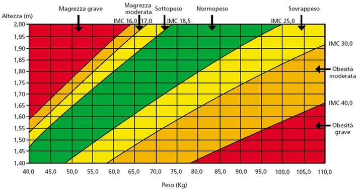 Body Mass Index Tabelle  Automisurazione