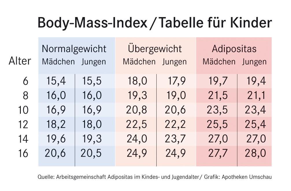 Body Mass Index Tabelle  BMI Andere Regeln für Kinder Normgewicht des Body Mass