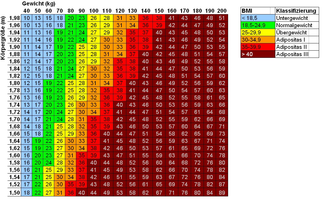Body Mass Index Tabelle  BMI Tabelle & Rechner