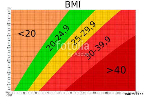 """Body Mass Index Tabelle  """"BMI Tabelle"""" Stockfotos und lizenzfreie Vektoren auf"""