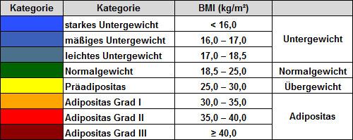 Body Mass Index Tabelle  Ab Wann ist Man Untergewichtig windwisdom