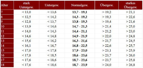 Body Mass Index Tabelle  BMI Tabelle für Frauen & Männer BMI Rechner