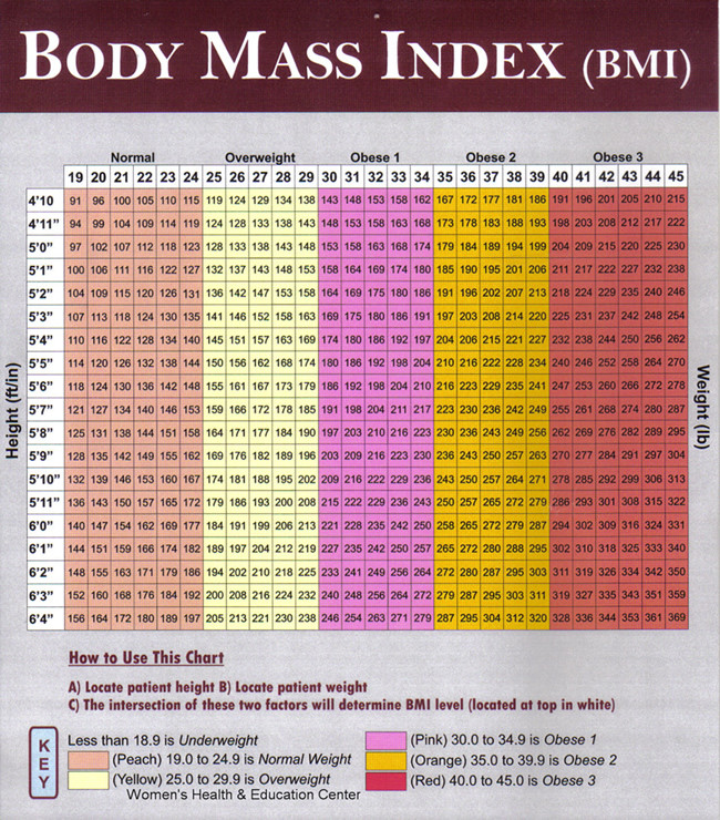 Body Mass Index Tabelle  Body Mass Index Fur Erwachsene Tabelle mobilitypriority