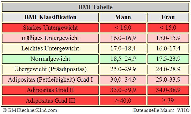 Body Mass Index Tabelle  BMI Amputation Rechner Body Mass Index berechnen