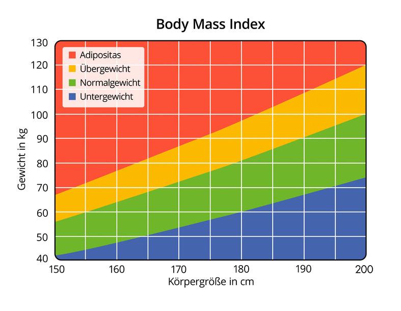Body Mass Index Tabelle  BMI Rechner Berechne deinen Body Mass Index Krank