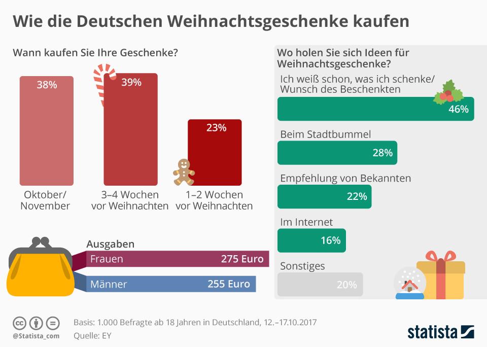 Deutsche Geschenke  Infografik Wie Deutschen Weihnachtsgeschenke kaufen