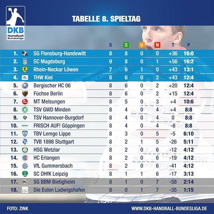 Handball Bundesliga Männer Tabelle