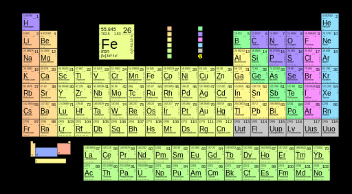 Mendeleev Tabelle  Difference Between Mendeleev and Modern Periodic Table
