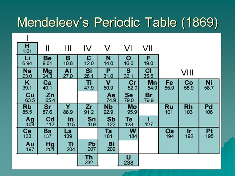 Mendeleev Tabelle  Chemical properties and usage SSC Chemistry Xlskoor