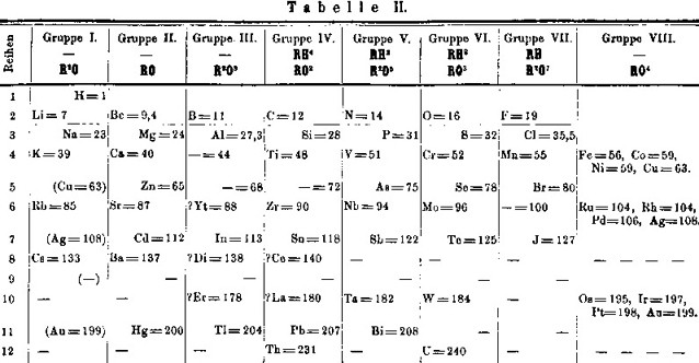 Mendeleev Tabelle  Rivalry over the First Periodic Table