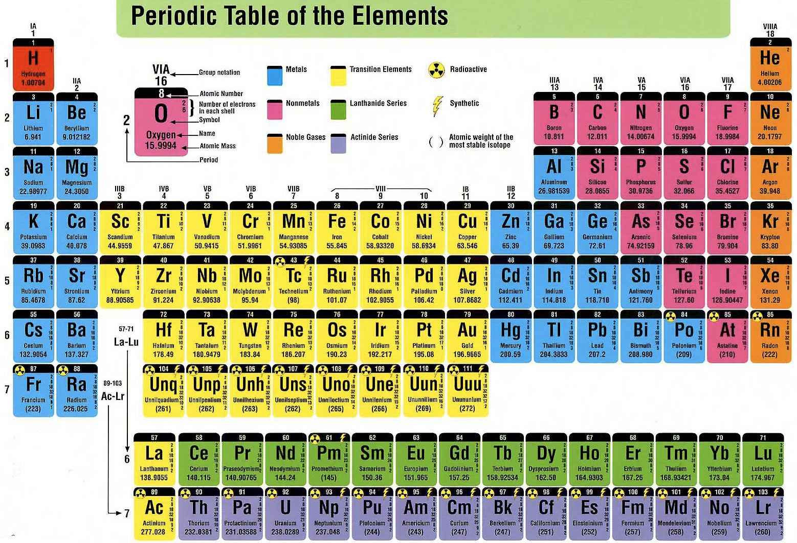 Mendeleev Tabelle  What are the advantages of Modern periodic table over