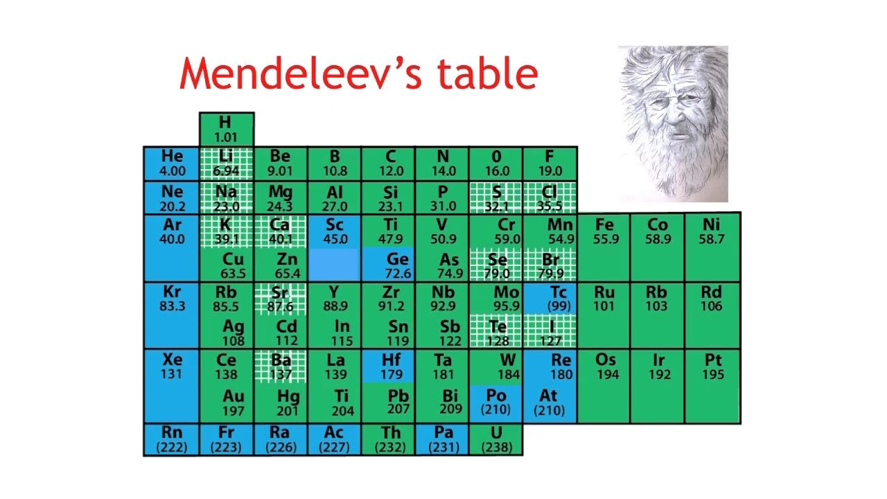 Mendeleev Tabelle  What is the Periodic Table Chemistry