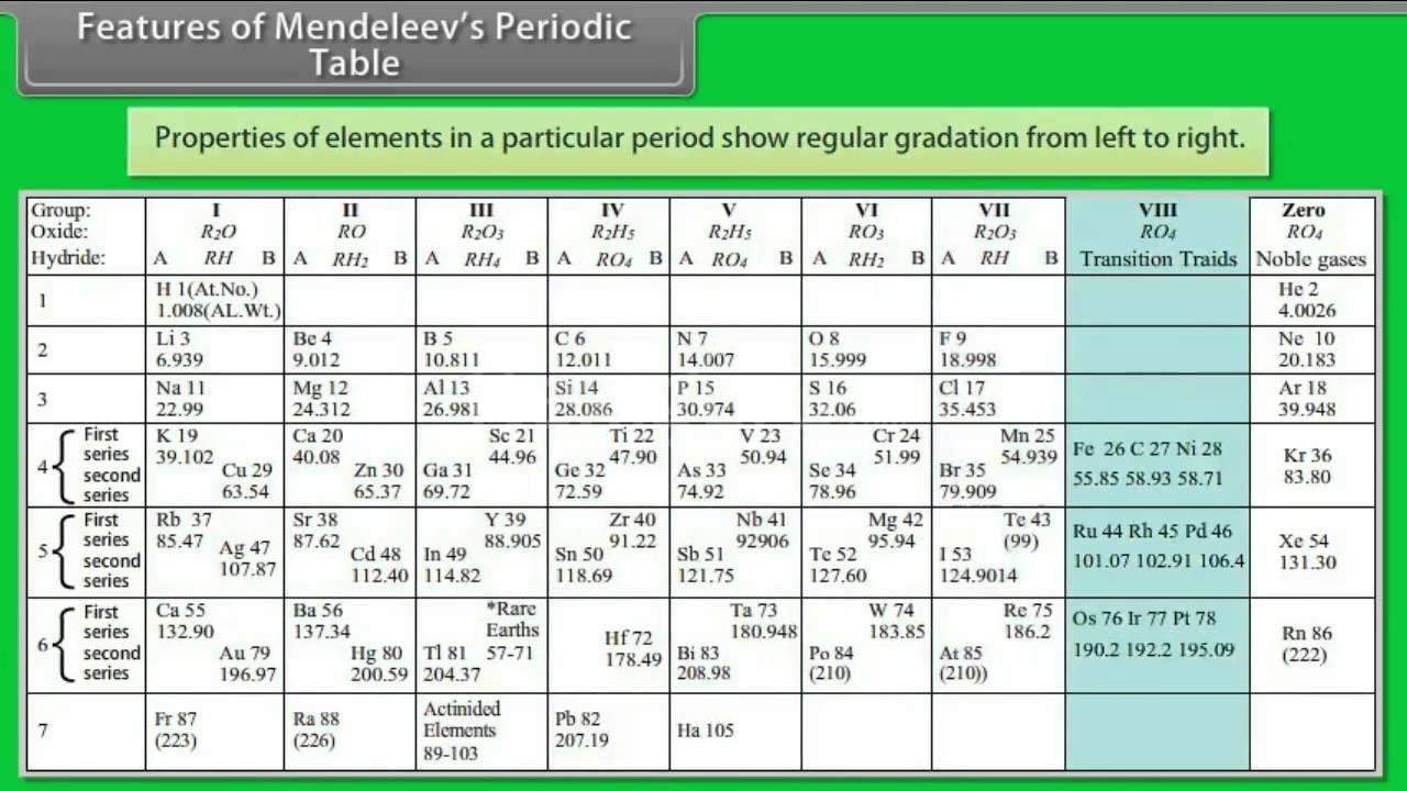 Mendeleev Tabelle  Features of Mendeleev's Periodic Table