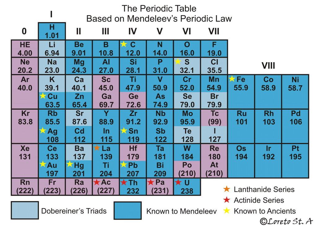 Mendeleev Tabelle  Chemistry