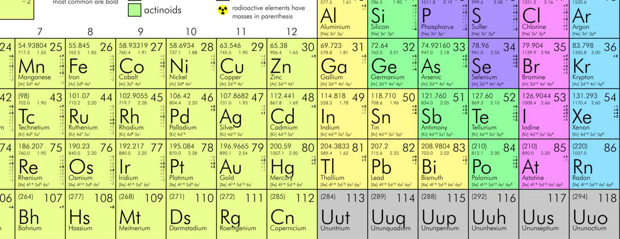 Mendeleev Tabelle  How exactly did Mendeleev discover his periodic table of
