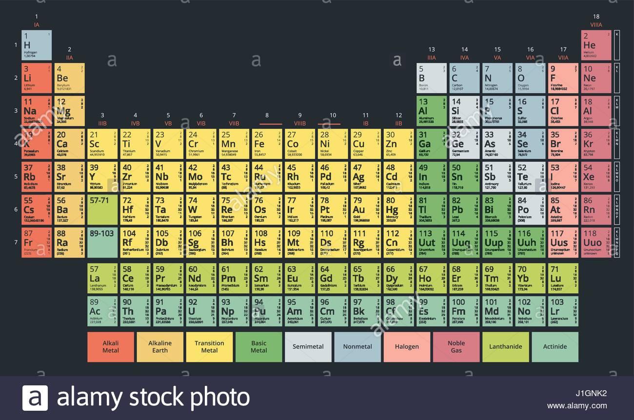 Mendeleev Tabelle  Mendeleev Periodic Table Stock s & Mendeleev Periodic