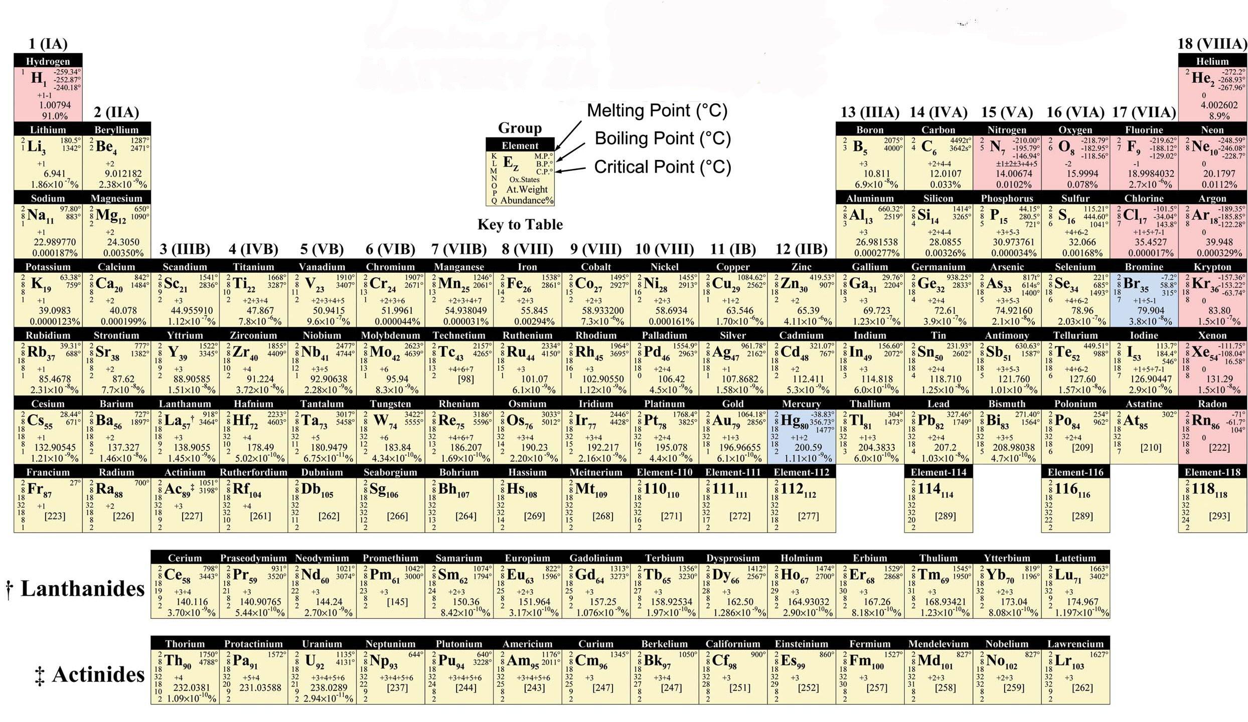 Mendeleev Tabelle  Mendeleev spectroscopy data & publications