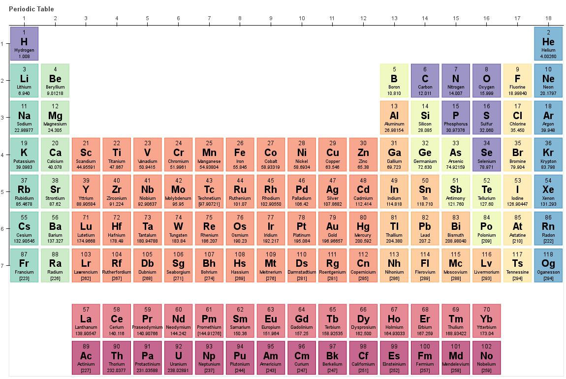 Mendeleev Tabelle  Wel e to mendeleev's documentation — mendeleev 0 4 3