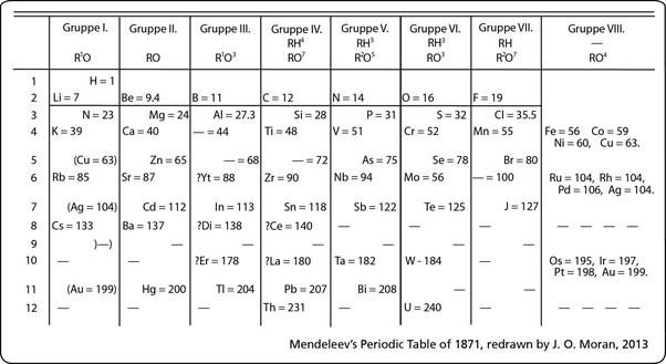 Mendeleev Tabelle  How were the noble gases further proof of Dmitri Mendeleev