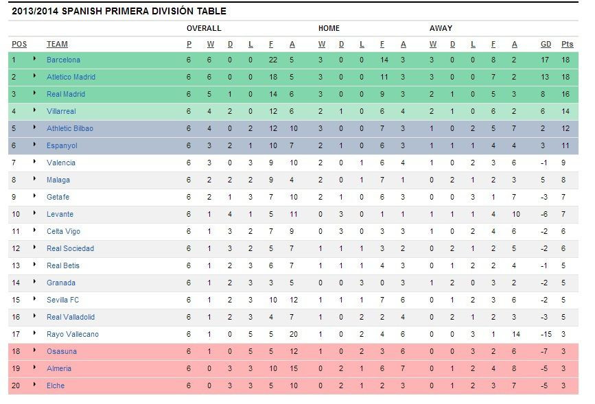 Segunda Division Tabelle