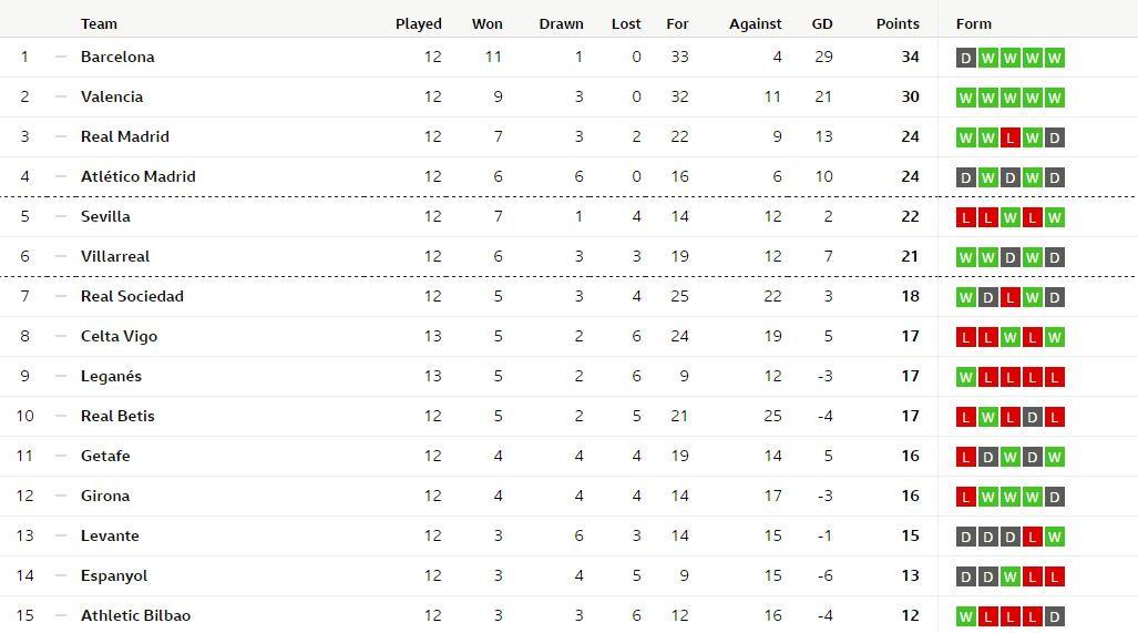 Primera Division Tabelle