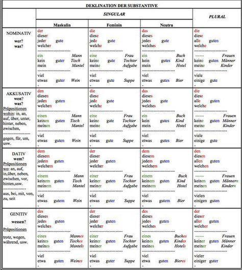 Tabelle Auf Englisch