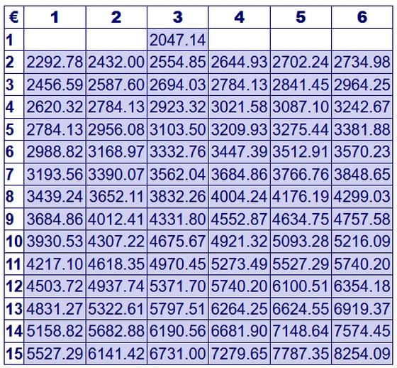 Tvv Tabelle