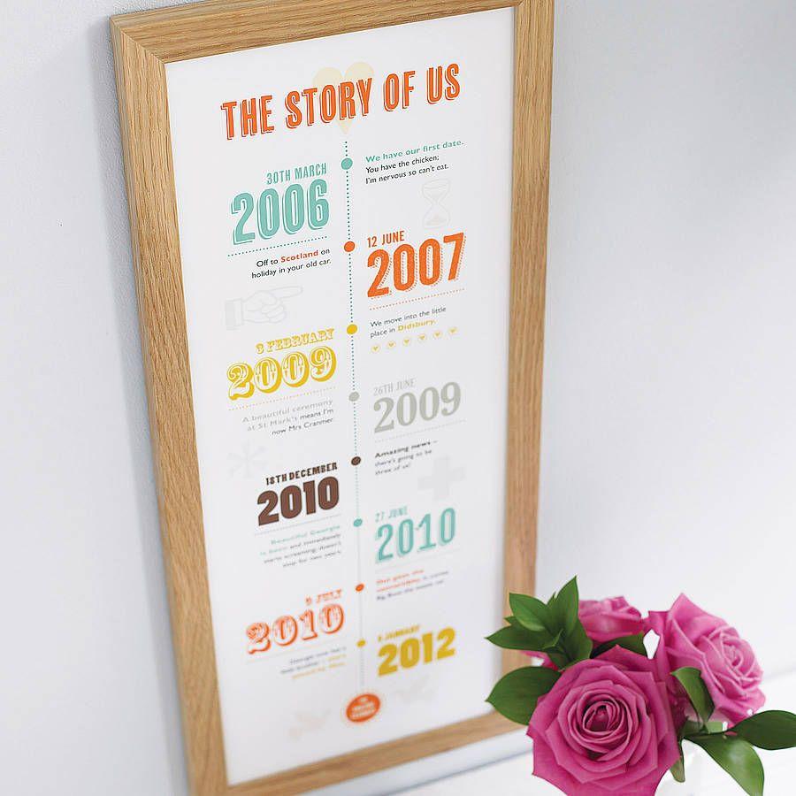 25 Jähriges Firmenjubiläum Geschenke  Personalised Story Us Timeline Print