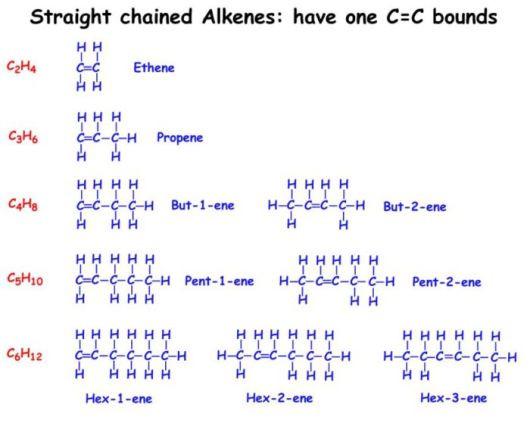 Alkane Alkene Alkine Tabelle  Alkanes Alkenes and Alkynes