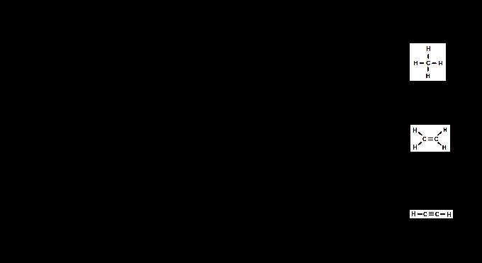 Alkane Alkene Alkine Tabelle  Alkanes vs Alkenes vs Alkynes